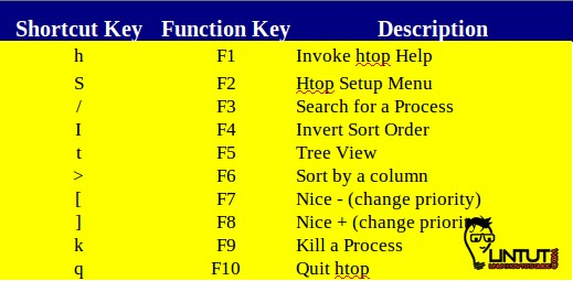 Htop Shortcut and Function Keys