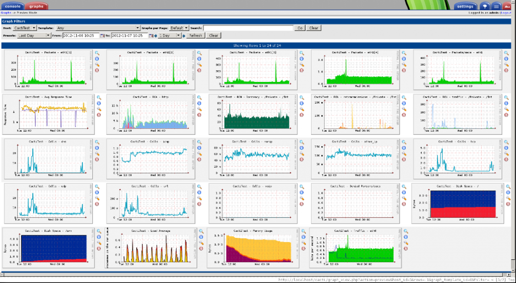 Best Free Monitoring system for Linux | LinTut