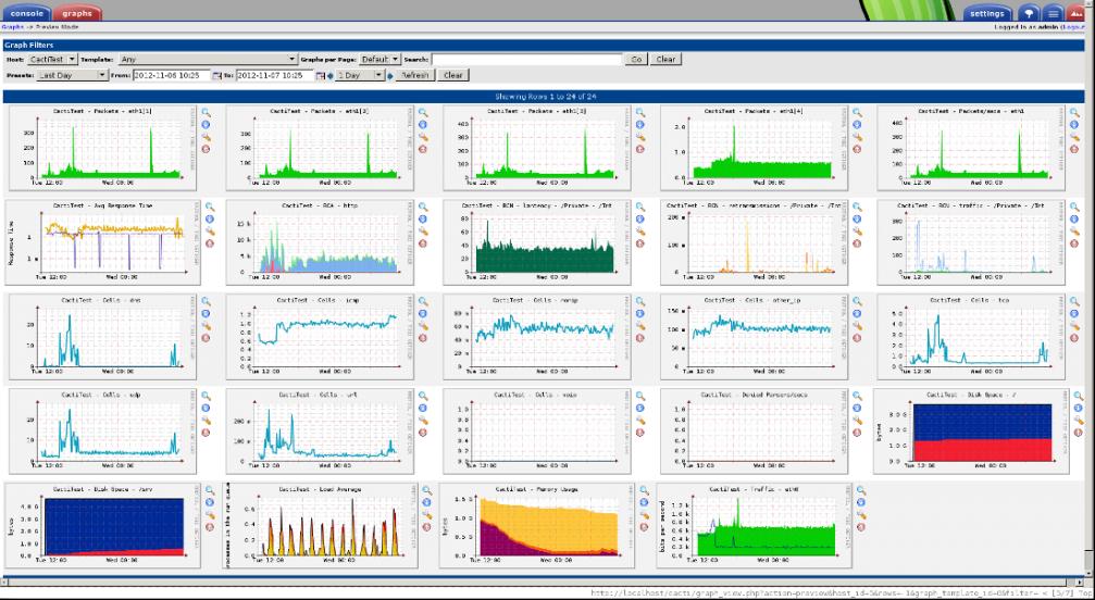 Cacti monitoring tools